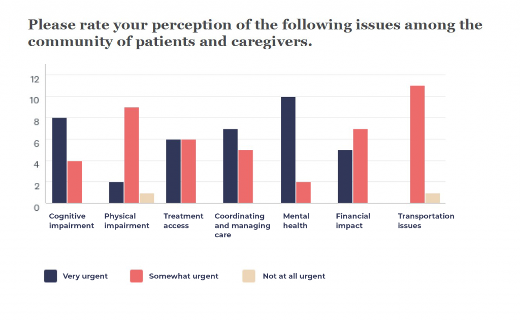 Mental health and care coordination top issues reported - survey question results